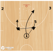 Basketball Play - Pacers Curl Motion