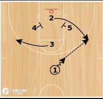 Basketball Play - Fenerbahce 1-Thru