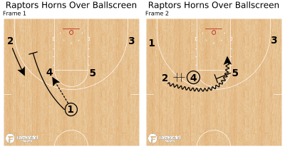 Basketball Play - Raptors Horns Over Ballscreen