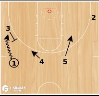 Basketball Play - Nuggets Pistol