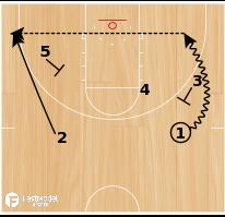 Basketball Play - Bucks Pistol Hammer