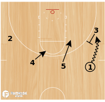 Basketball Play - Hawks Pistol Double Level