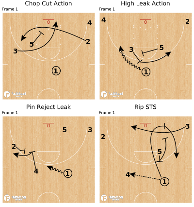 Basketball Play - False Motion to Draw Help Away From Real Action