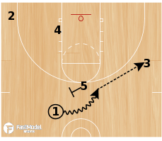 Basketball Play - Khimki High Low