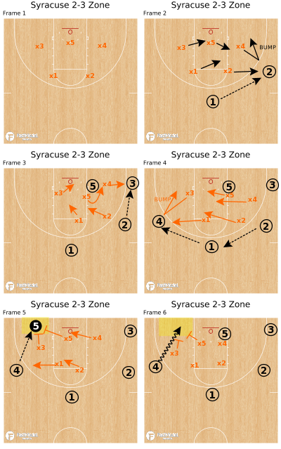 Basketball Play - Syracuse 2-3 Zone