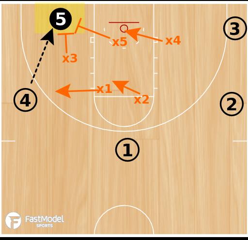 Basketball Play - Syracuse 2-3 Zone