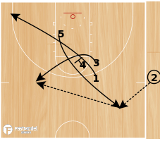 Basketball Play - Oklahoma SLOB Circle Lob