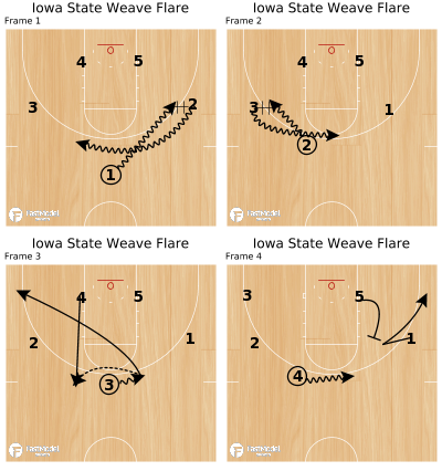 Basketball Play - Iowa State Weave Flare