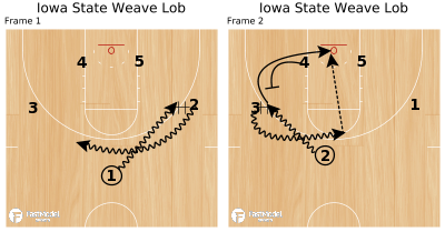 Basketball Play - Iowa State Weave Lob