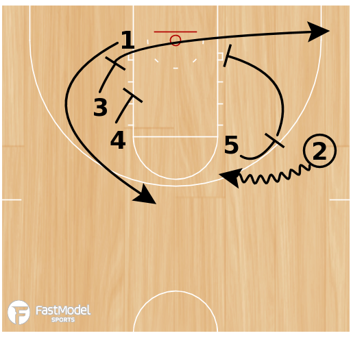 Basketball Play - UCLA Double