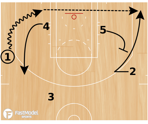 "Basketball Play - Golden State Warriors ""Loop Hammer"""