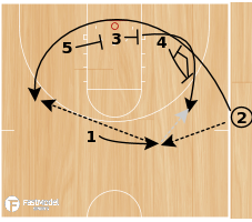 Basketball Play - Triple from the side