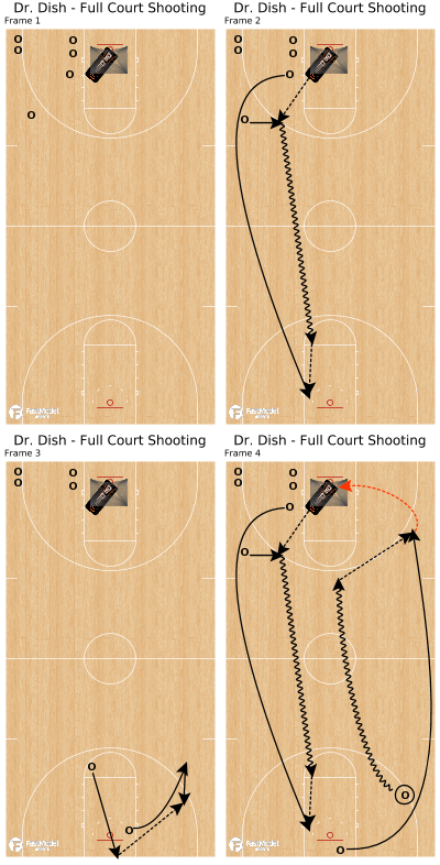 Basketball Play - Dr. Dish - Full Court Shooting