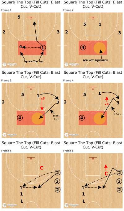 Basketball Play - Square The Top (Fill Cuts: Blast Cut, V-Cut)