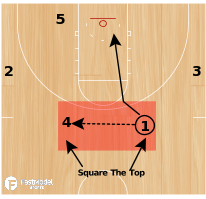 Basketball Play - Square The Top (Fill Cuts: Blast Cut, V-Cut)