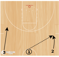 Basketball Play - No Touch Layups