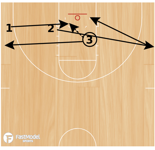 Basketball Play - No Touch Layups