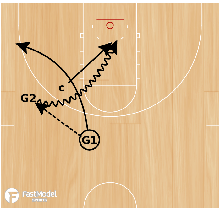 Basketball Play - Guard Individual Improvement - Cutting Action - Attack Middle