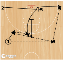 Basketball Play - Baseline Single or Down Screen