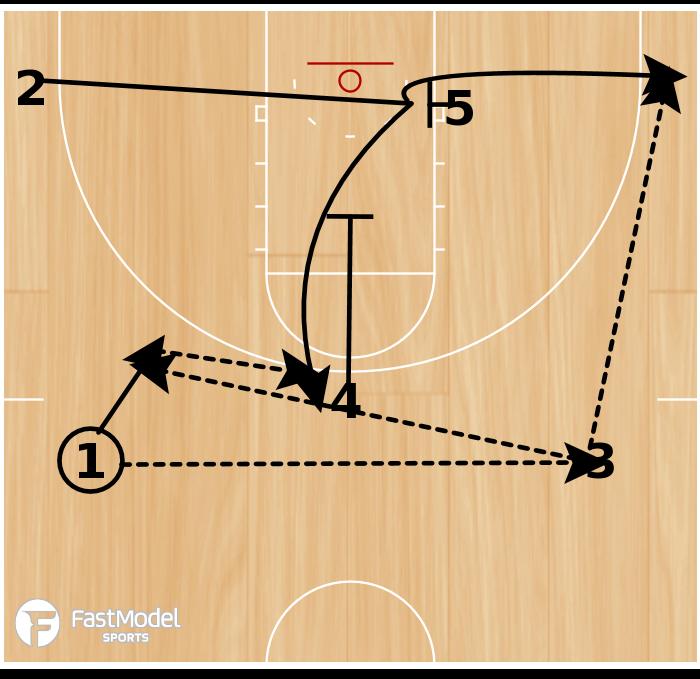 Basketball Play - Baseline Single or Down Screen