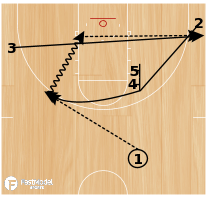 Basketball Play - Elbow Double Stack with Loop Action