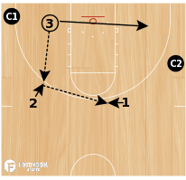 Basketball Play - Swing & Skip Shooting