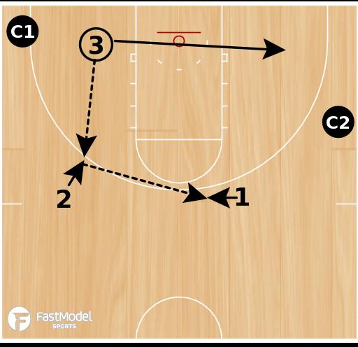 Basketball Play - Swing & Skip Shooting