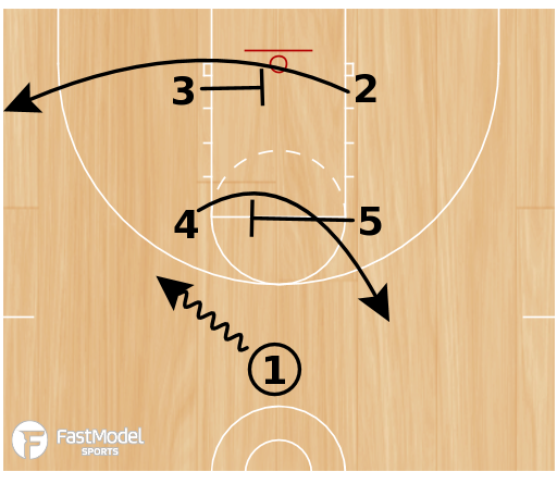 Basketball Play - Box 35 Stagger STS