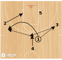Basketball Play - Wolves Motion Weak Quick