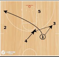 Basketball Play - Hawks Thru X