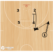 Basketball Play - VCU-Zipper/Ballscreen