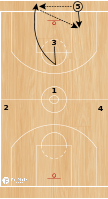"Basketball Play - Iowa State ""Inbounds Special"""