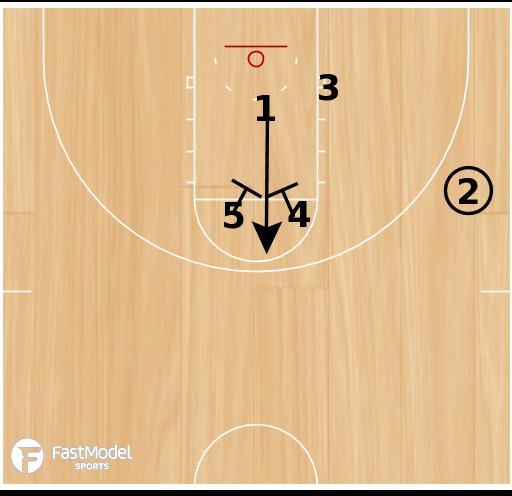 Basketball Play - SDSU-America