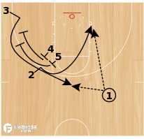 Basketball Play - Triple Stagger