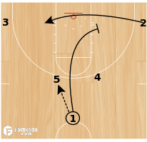 Basketball Play - Horns Flex Double