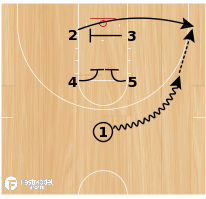 Basketball Play - Box Gate Slip