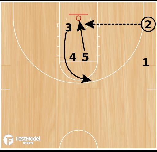 Basketball Play - Box Gate Slip