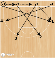 Basketball Play - Serbian Closeout Drill