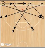 Basketball Play - Serbian Closeout Drill