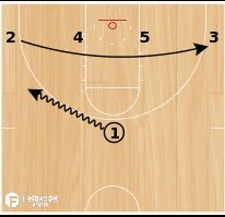 Basketball Play - Baseline Runner Curl