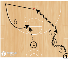 Basketball Play - Cougar Shooting Drill