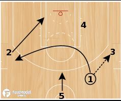 """Basketball Play - San Antonio Spurs """"Motion Option"""""""