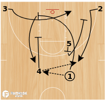 Basketball Play - Motion Back Again