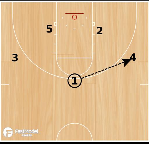 Basketball Play - Downscreens into blast
