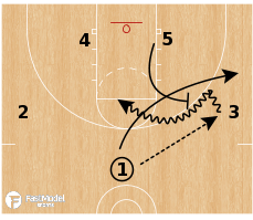 Basketball Play - Indiana Continuous Ball Screen Play