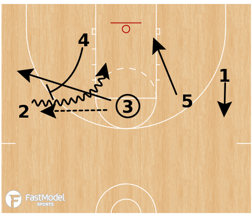Basketball Play - Indiana Continuous Ball Screen Play