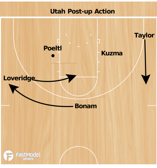 Basketball Play - Utah Post-Up Action