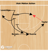 Basketball Play - Utes Motion Action
