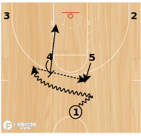 Basketball Play - Horns Hi/Lo Double DHO