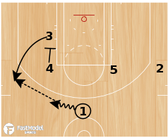"Basketball Play - Charlotte Hornets ""UCLA Option"""